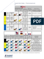 International Thermocouple Color Codes