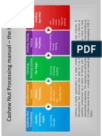 Processing Manual