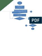 Diagrama de Flujo Raiz n