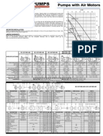 Centrifugal Pumps Data from March Pump Series with Air Motors
