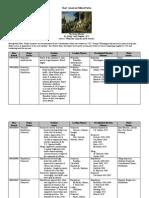 Political Parties Chart