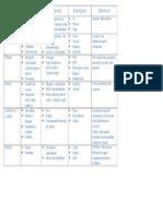 classificació dels materials