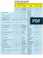 Pratibha Job Fair 2015 Company List 4th Feb 2015 11 Pm