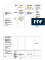 TABELA - Pronomes de Tratamento, Vocativo, Envelope, Correspondencia