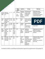 Fuel Cell Comparison Chart