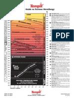 Tempil-iron Carbon Diagram