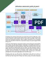 Proses Pembuatan Ammonia Pada Pt Pusri