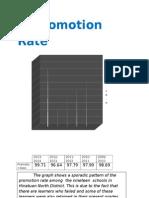 Performance Indicator-graph District