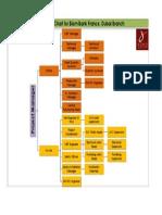 Site Organisation for Blom Bank France, Dubai Branch
