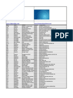 Downloadable List of all Nasdaq Stocks with Ticker-Sector-Industry-Exchange-Company Name