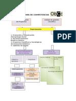 Organograma de Competencias Obcc