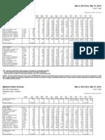 High School Lunch Nutritional Data March 2015