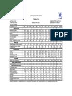 Hoja de datos Climatologicos del estado de Puebla.