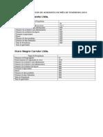 Dados Estatisticos de Acidentes Do Mês de Fevereiro 2014