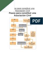 Pasos para constituir una Asociaci+¦n Civil