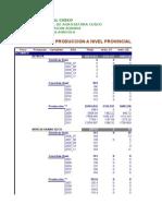 Produccion Por Agencias Agrarias CUSCO