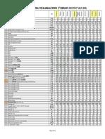 Input Rates Material 1st Bi Annual 2015, Government of Punjab
