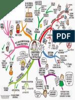 Mapa Mental Concentrarse Tdah