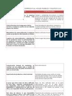 Analisis Interno Empresa Full House Muebles y Equipos s