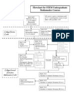 Ransford_Flow Chart for STEM Math Courses