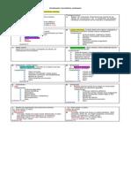 Estructuras Corporales Parte 1