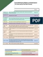 bioinitiativereport-rf-color-charts