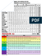 Analysis for SPM 2014(SCHOOL)