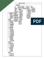 EDT esquema de desgloce de trabajo ejemplo