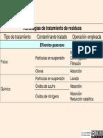 Tratamientos_Residuales