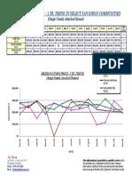 Median Condo Price – 1 Yr. Trend