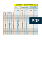 Selection Chart for 3Ph Indiction Motor Staters