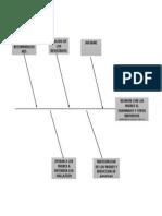 Diagrama de Espina de Pescado(Causa y Efecto)