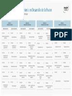 Mapa Curricular Ing. en desarrollo de software, unadm