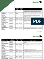 Manitoba Health Protection Report - Establishment Closures