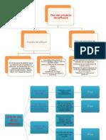 Mapas de Planeacion de Software