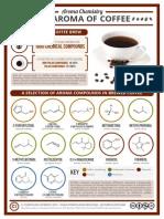 Aroma Chemistry Coffee