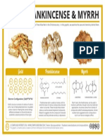 The Chemistry of Gold Frankincense Myrrh