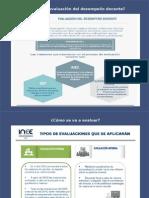 Evaluacion Docente (Inee)