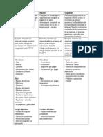 Cuadro Comparativo - Activo, Pasivo y Capital