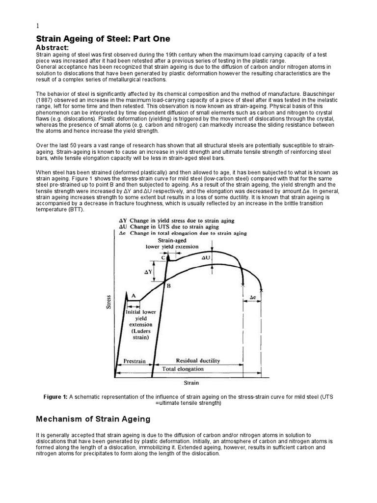 Strain ageing of steel deformation engineering steel pooptronica Gallery
