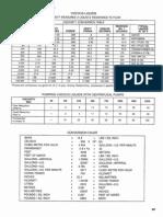 Helpful General Engineering Data