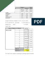 Valuation of Myntra