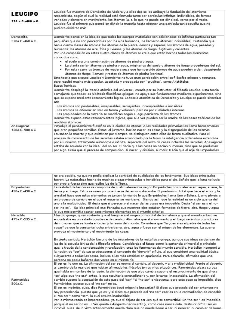 Estructura Del Atomo Segun Leucipo - 2020 idea e inspiración