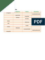 Classes de Palavras Em Tabela