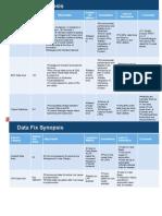 Type of Data Fixes