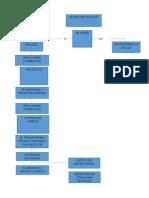 Flujograma Nutricion Celular