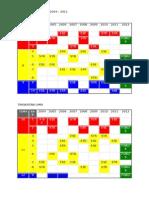 Analisis Tajuk Spm 2004-2011