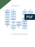 procesos y programas de produccion