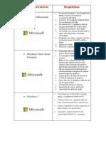 Sistemas operativos informáticos actuales