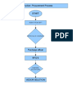 Construction Procurement Process